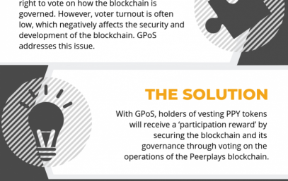 What is Peerplays GPOS?
